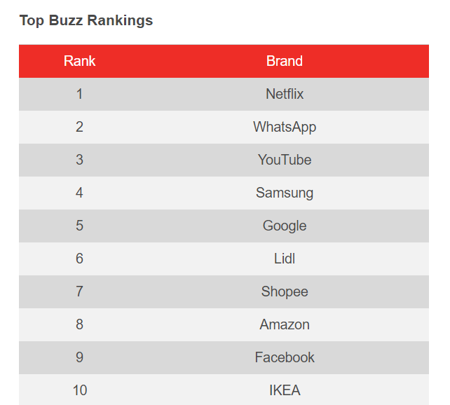 YouGov Global Rankings 2019 Shopee No 7 BrandIndex