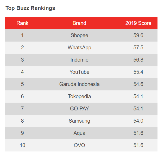 YouGov Top Buzz Rankings Indonesia Shopee No 1